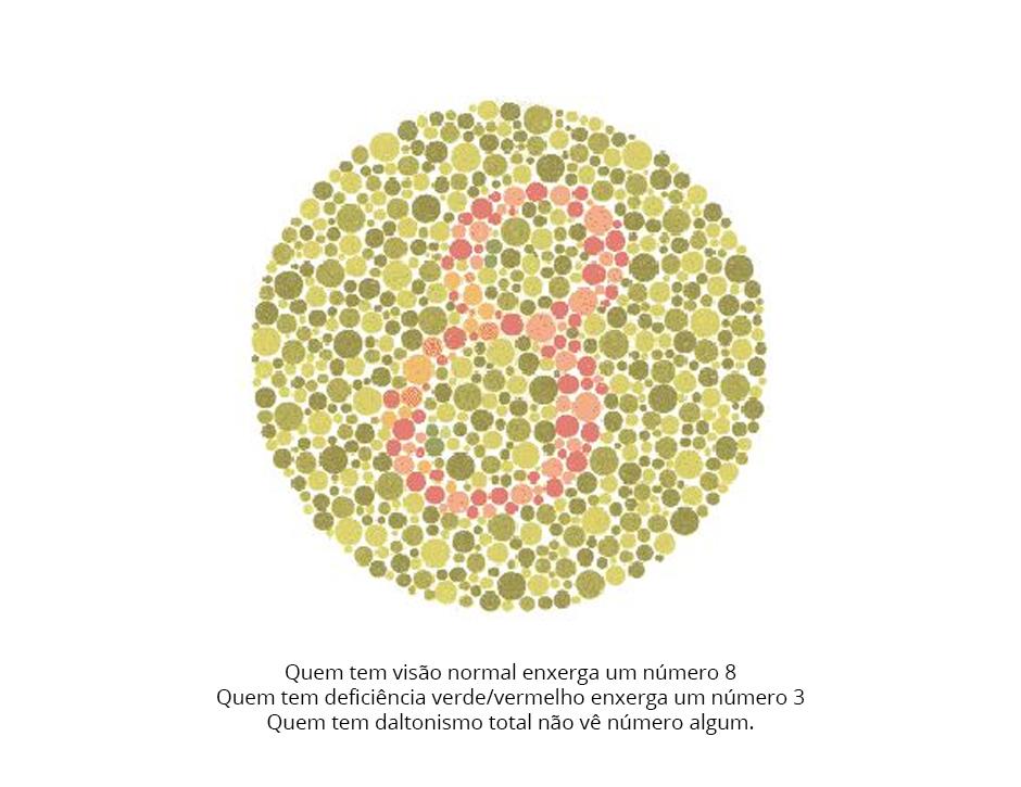daltonismo - Teste de cores de Ishihara